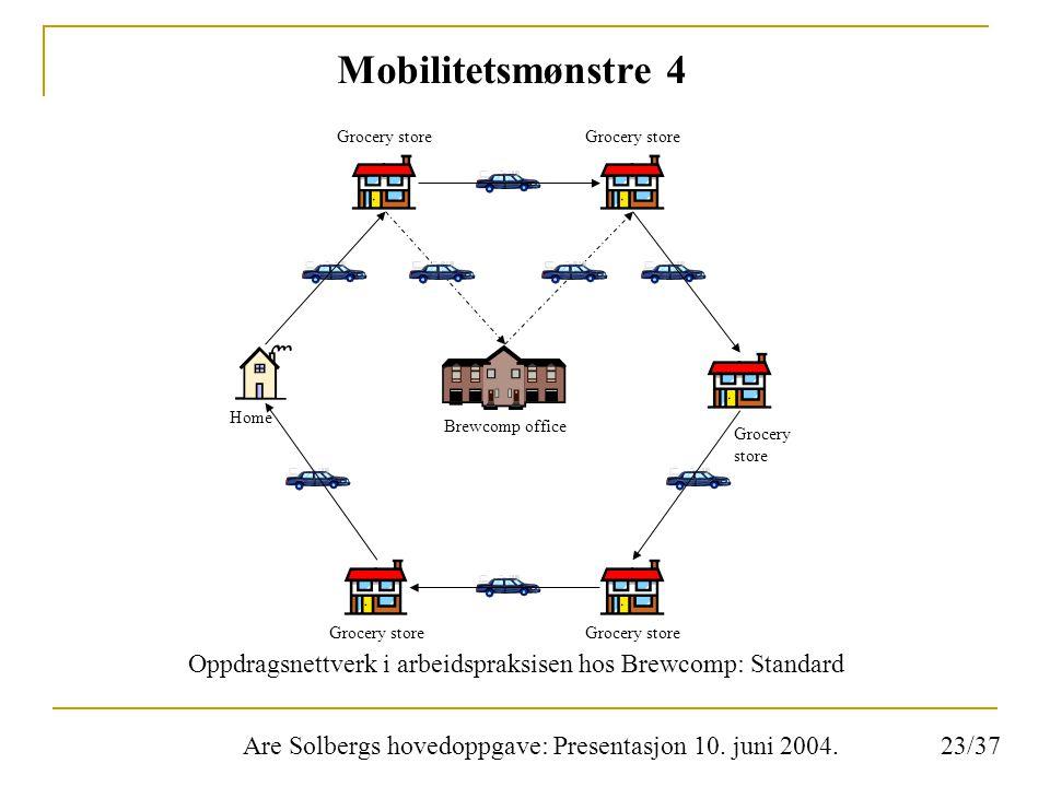 Are Solbergs hovedoppgave: Presentasjon 10. juni 2004. Mobilitetsmønstre 4 Oppdragsnettverk i arbeidspraksisen hos Brewcomp: Standard Brewcomp office