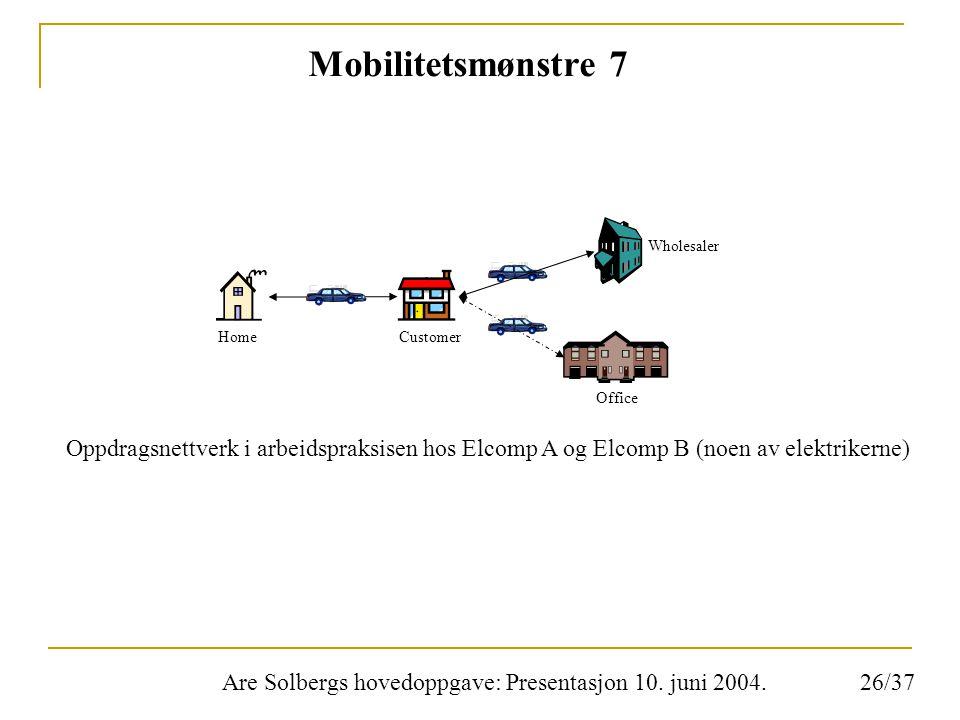 Are Solbergs hovedoppgave: Presentasjon 10. juni 2004. Mobilitetsmønstre 7 Oppdragsnettverk i arbeidspraksisen hos Elcomp A og Elcomp B (noen av elekt
