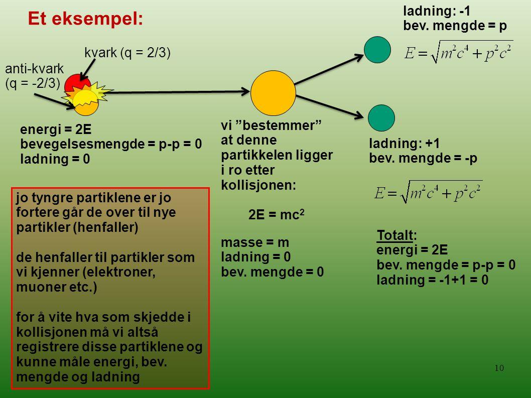 10 energi = 2E bevegelsesmengde = p-p = 0 ladning = 0 vi bestemmer at denne partikkelen ligger i ro etter kollisjonen: 2E = mc 2 ladning: -1 bev.