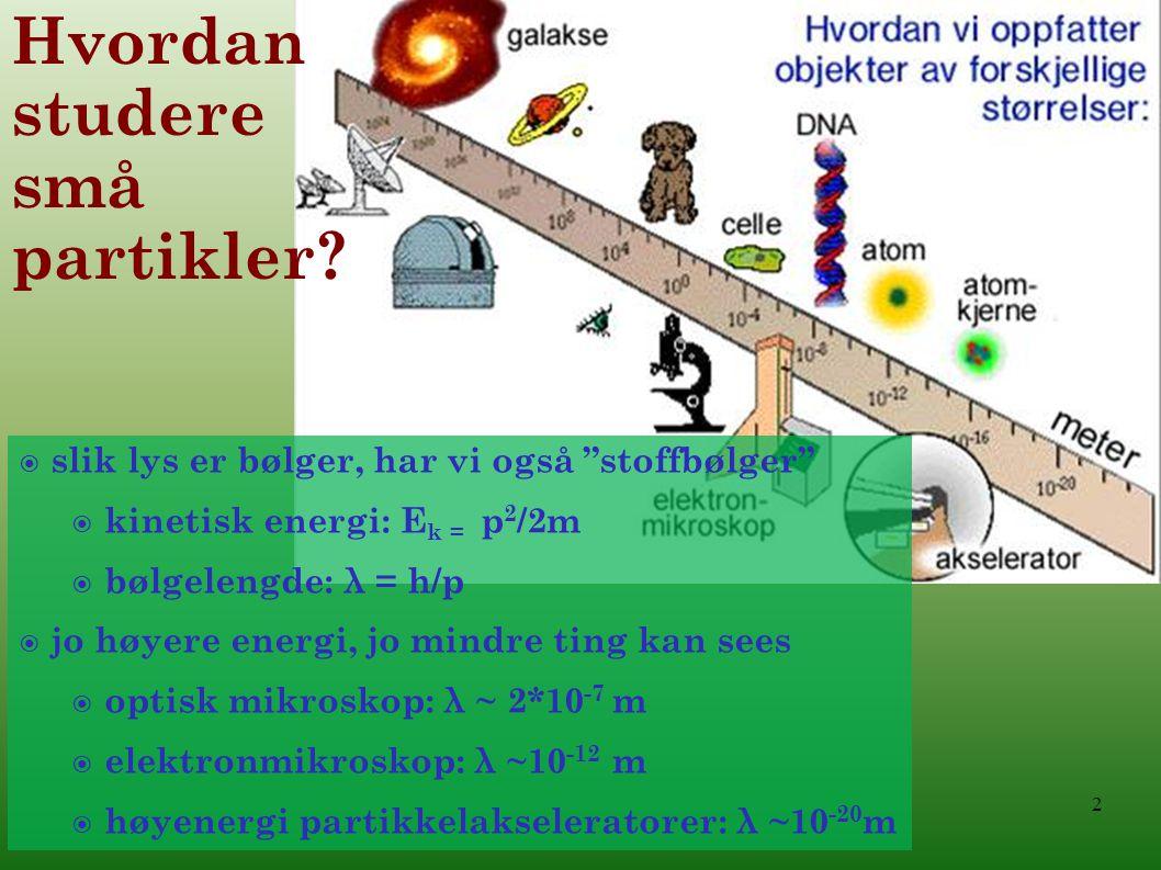 slik lys er bølger, har vi også stoffbølger  kinetisk energi: E k = p 2 /2m  bølgelengde: λ = h/p  jo høyere energi, jo mindre ting kan sees  optisk mikroskop: λ ~ 2*10 -7 m  elektronmikroskop: λ ~10 -12 m  høyenergi partikkelakseleratorer: λ ~10 -20 m Hvordan studere små partikler.