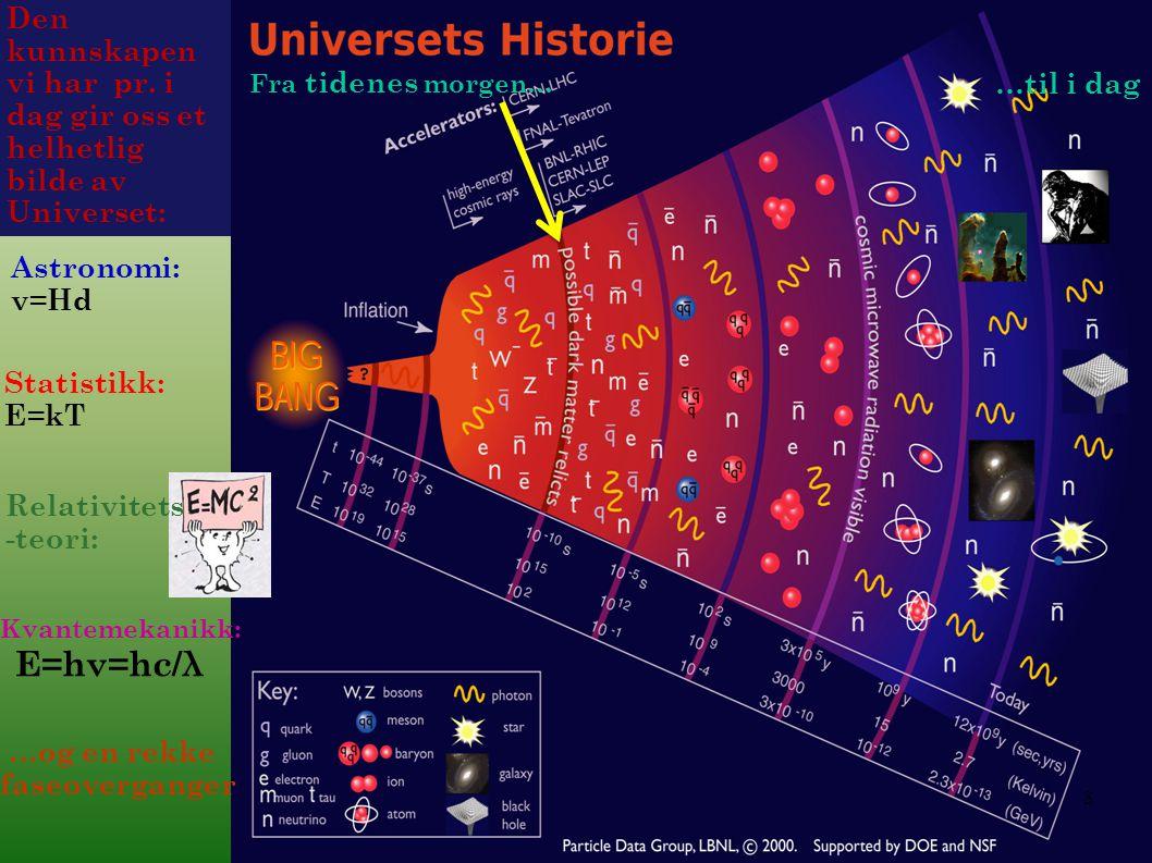 Fra tidenes morgen… …til i dag 3 Den kunnskapen vi har pr. i dag gir oss et helhetlig bilde av Universet: Statistikk: E=kT Kvantemekanikk: E=hν=hc/λ …