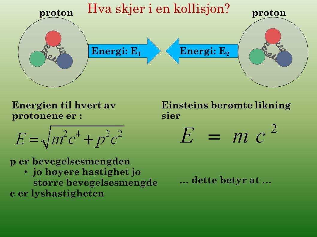 Hva skjer i en kollisjon? proton Energi: E 1 Energi: E 2 Energien til hvert av protonene er : p er bevegelsesmengden jo høyere hastighet jo større bev