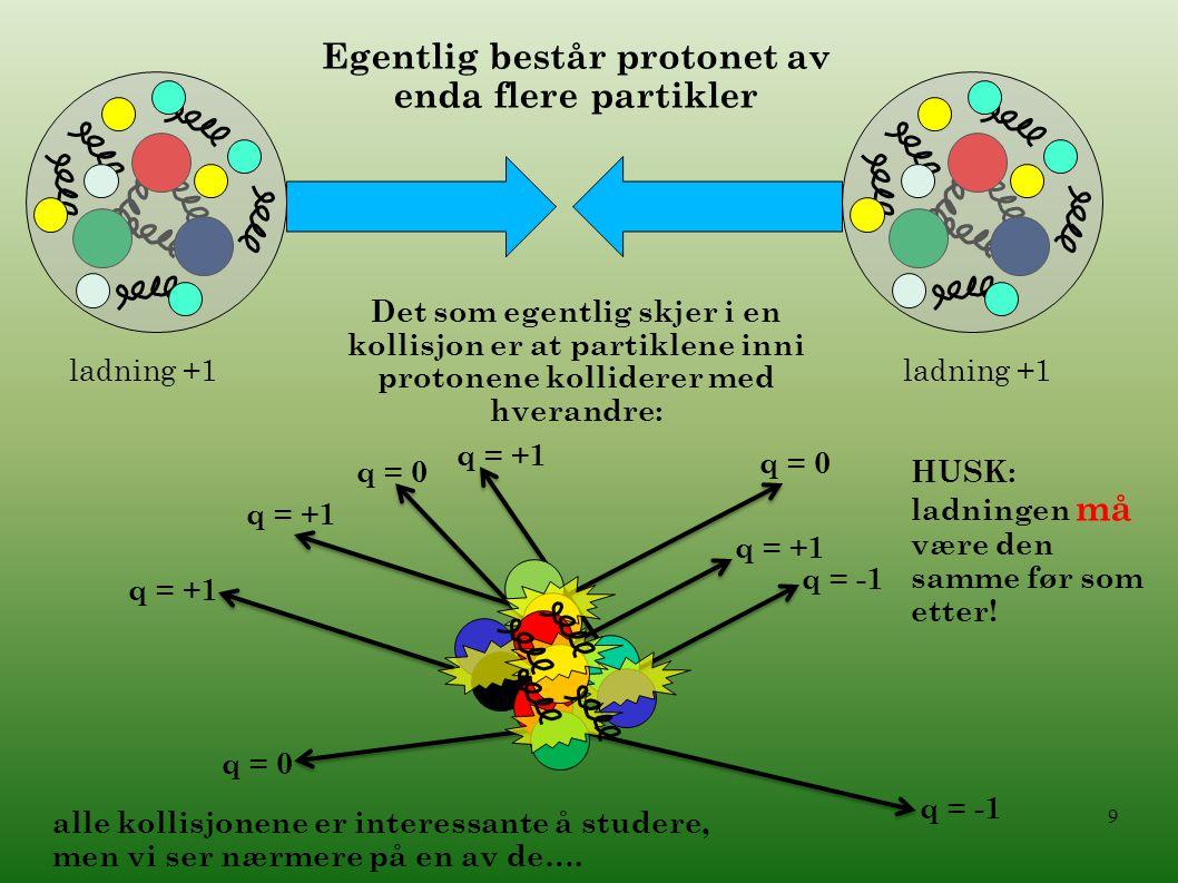 9 ladning +1 Egentlig består protonet av enda flere partikler Det som egentlig skjer i en kollisjon er at partiklene inni protonene kolliderer med hve