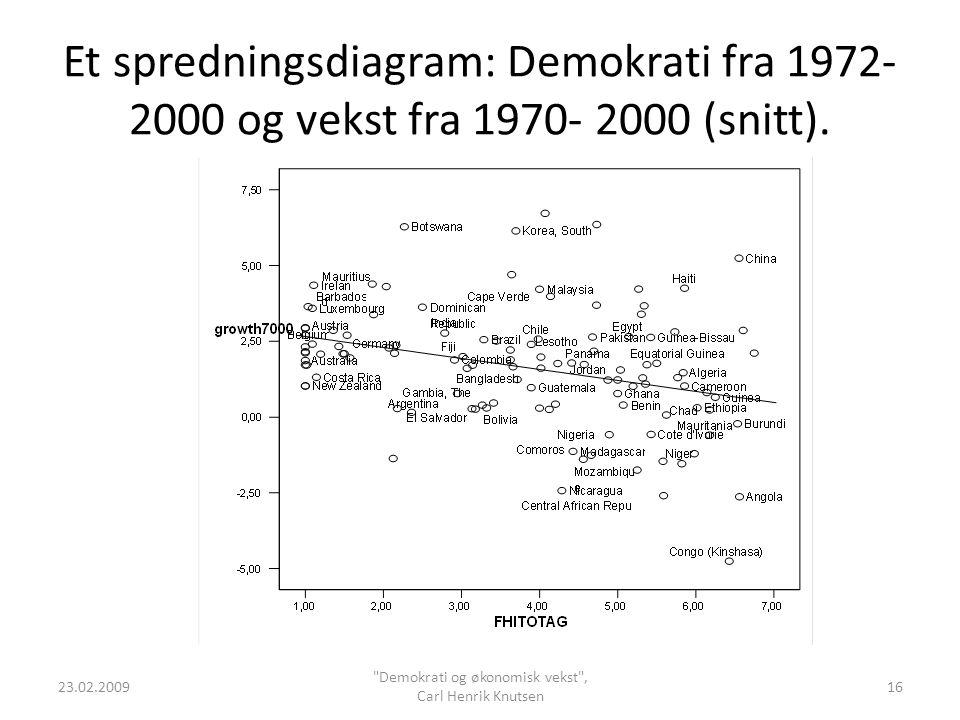 Et spredningsdiagram: Demokrati fra 1972- 2000 og vekst fra 1970- 2000 (snitt). 23.02.2009