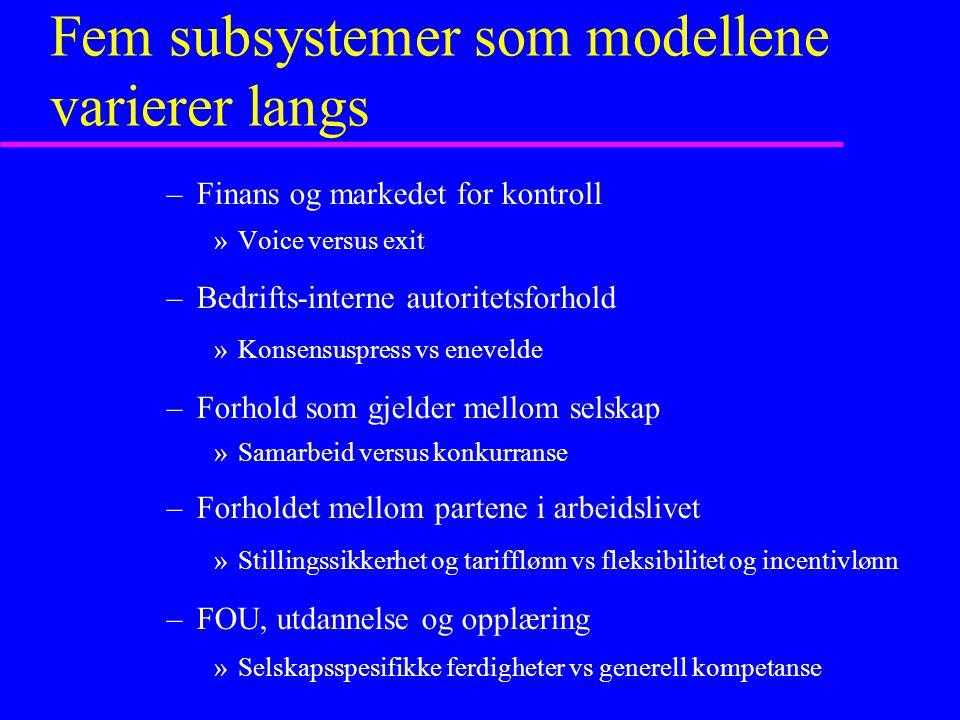Fem subsystemer som modellene varierer langs –Finans og markedet for kontroll »Voice versus exit –Bedrifts-interne autoritetsforhold »Konsensuspress v