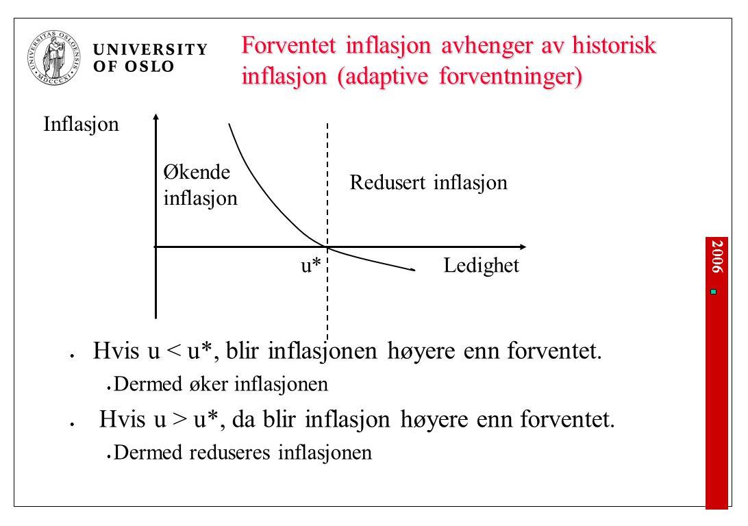 2006 Forventet inflasjon avhenger av historisk inflasjon (adaptive forventninger) Hvis u < u*, blir inflasjonen høyere enn forventet. Dermed øker infl