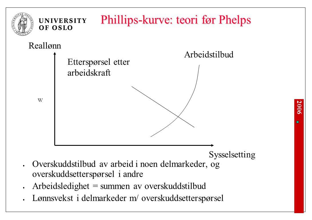 2006 Phillips-kurve: teori før Phelps Overskuddstilbud av arbeid i noen delmarkeder, og overskuddsetterspørsel i andre Arbeidsledighet = summen av overskuddstilbud Lønnsvekst i delmarkeder m/ overskuddsetterspørsel Sysselsetting Arbeidstilbud Etterspørsel etter arbeidskraft Reallønn W