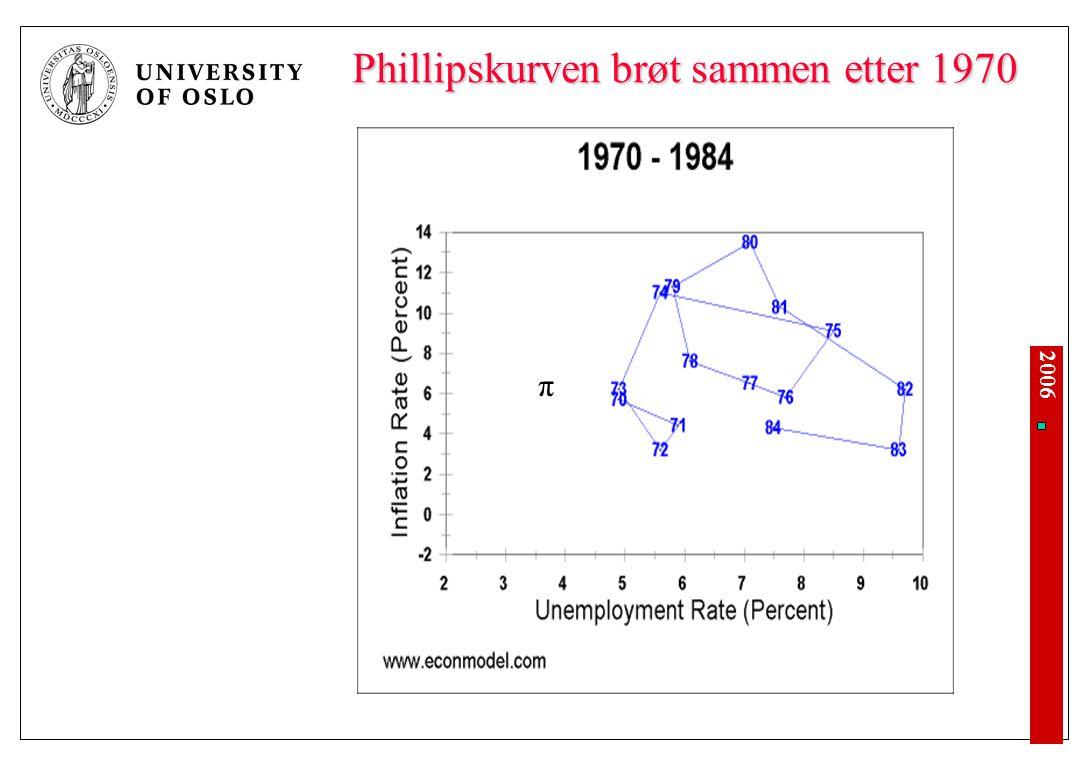 2006 Phillipskurven brøt sammen etter 1970 π