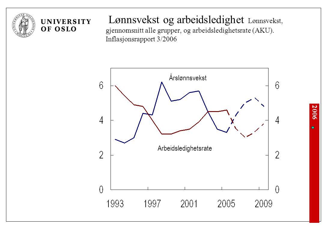 2006 Lønnsvekst og arbeidsledighet Lønnsvekst, gjennomsnitt alle grupper, og arbeidsledighetsrate (AKU). Inflasjonsrapport 3/2006 Årslønnsvekst Arbeid