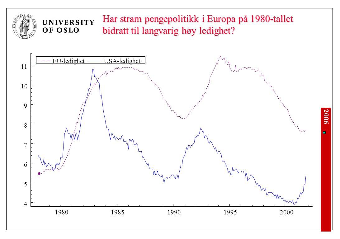 2006 Har stram pengepolitikk i Europa på 1980-tallet bidratt til langvarig høy ledighet? 4 5 6 7 8 9 10 11 1980198519901995 2000 EU-ledighetUSA-ledigh