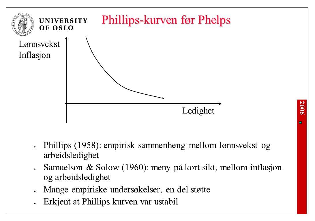 2006 Phillips-kurven før Phelps Phillips (1958): empirisk sammenheng mellom lønnsvekst og arbeidsledighet Samuelson & Solow (1960): meny på kort sikt, mellom inflasjon og arbeidsledighet Mange empiriske undersøkelser, en del støtte Erkjent at Phillips kurven var ustabil Ledighet Lønnsvekst Inflasjon
