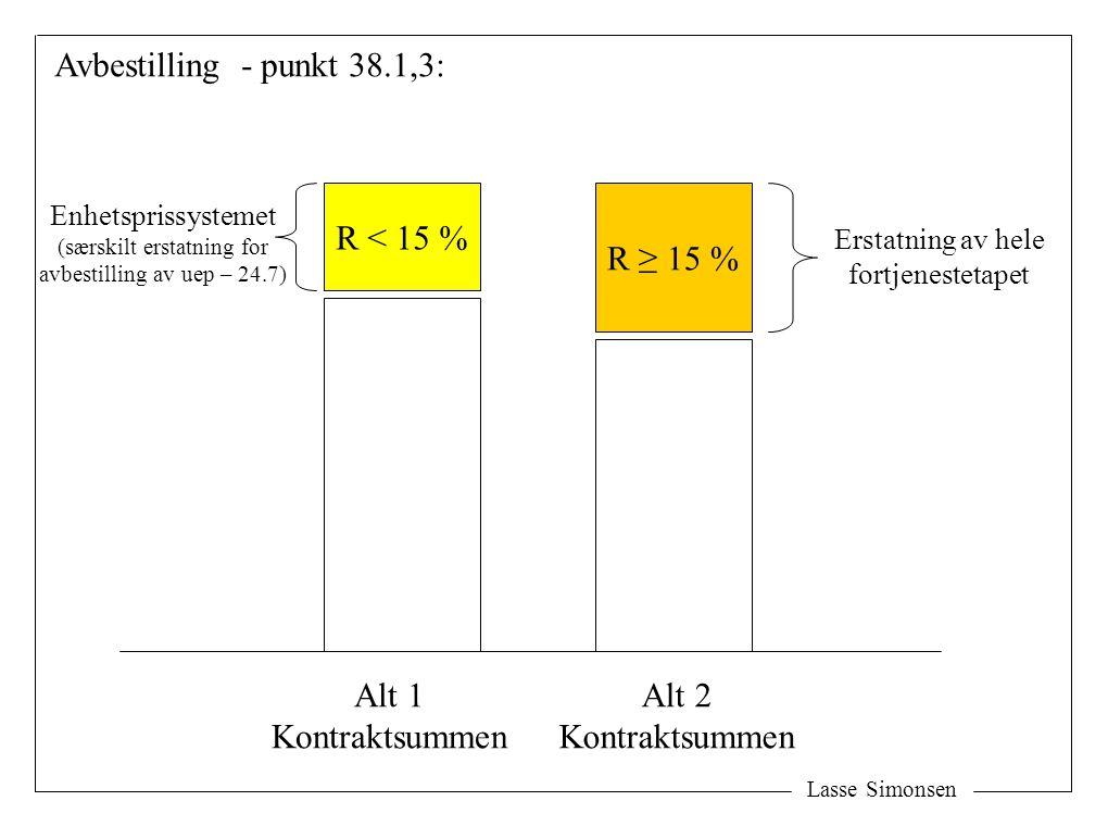 Lasse Simonsen R < 15 % R ≥ 15 % Enhetsprissystemet (særskilt erstatning for avbestilling av uep – 24.7) Erstatning av hele fortjenestetapet Avbestilling - punkt 38.1,3: Alt 1 Kontraktsummen Alt 2 Kontraktsummen
