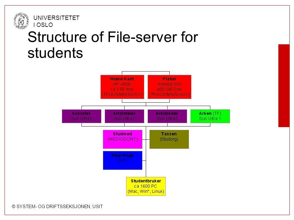 © SYSTEM- OG DRIFTSSEKSJONEN, USIT UNIVERSITETET I OSLO Structure of File-server for students