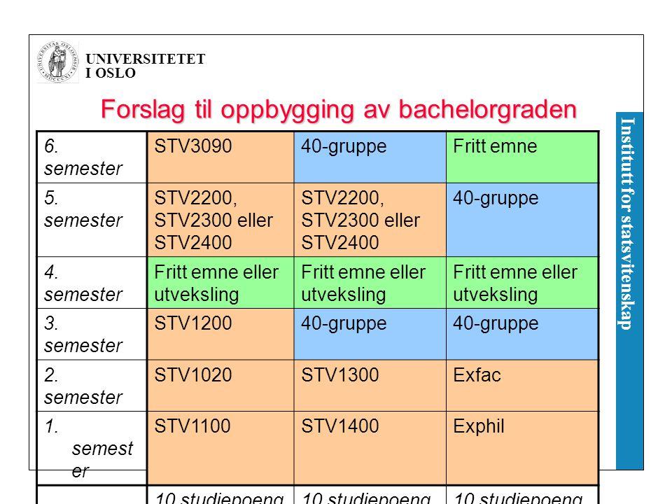 UNIVERSITETET I OSLO Institutt for statsvitenskap Forslag til oppbygging av bachelorgraden 6.