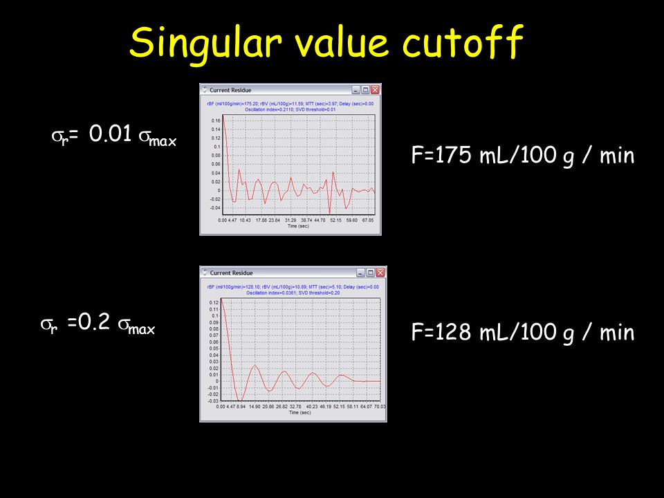 Singular value cutoff  r =0.2  max  r = 0.01  max F=175 mL/100 g / min F=128 mL/100 g / min