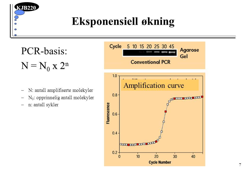 KJB220 7 Eksponensiell økning Amplification curve PCR-basis: N 0 x 2 n N = N 0 x 2 n –N: antall amplifiserte molekyler –N 0 : opprinnelig antall molek