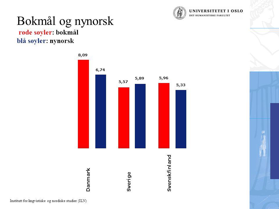 Institutt for lingvistiske og nordiske studier (ILN) Bokmål og nynorsk røde søyler: bokmål blå søyler: nynorsk 5,33 5,96 5,89 5,57 6,74 8,09 Danmark S