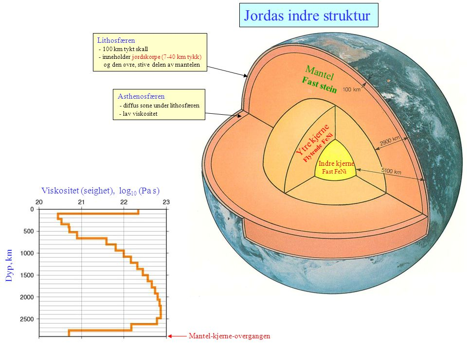 Jordas indre struktur Lithosfæren - 100 km tykt skall - inneholder jordskorpe (7-40 km tykk) og den øvre, stive delen av mantelen Asthenosfæren - diff