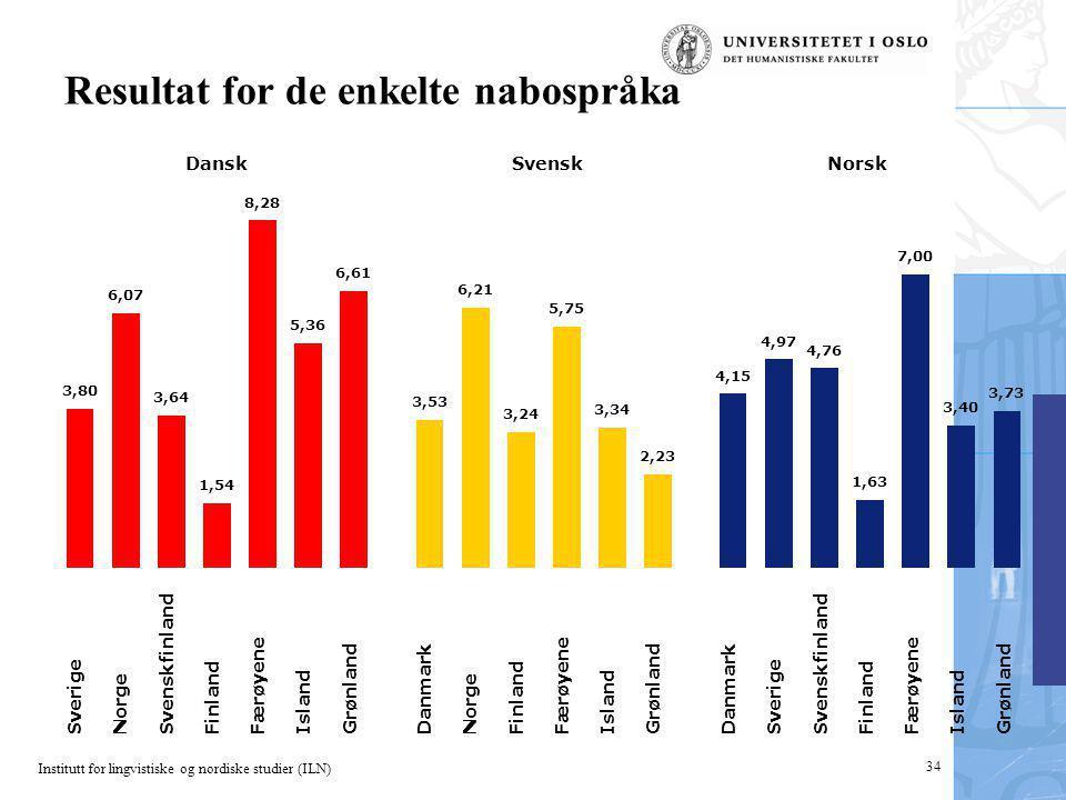 Institutt for lingvistiske og nordiske studier (ILN) 34 Resultat for de enkelte nabospråka Sverige Norge Svenskfinland Finland Færøyene Island Grønlan