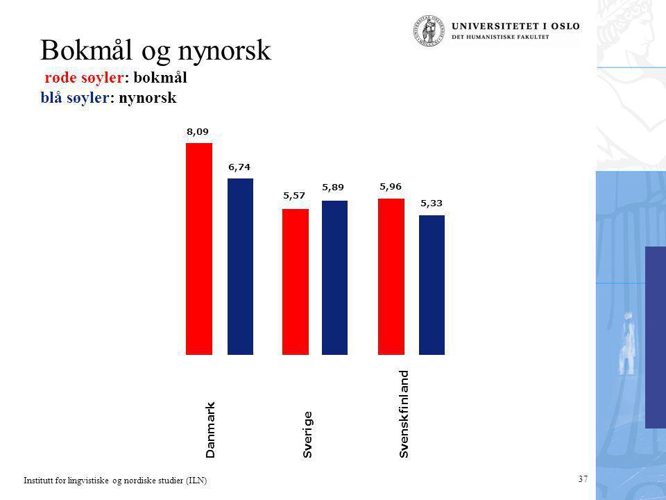 Institutt for lingvistiske og nordiske studier (ILN) 37 Bokmål og nynorsk røde søyler: bokmål blå søyler: nynorsk 5,33 5,96 5,89 5,57 6,74 8,09 Danmar