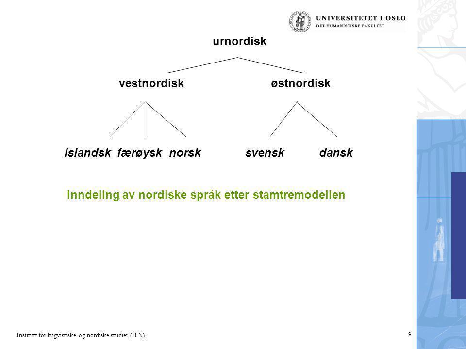 Institutt for lingvistiske og nordiske studier (ILN) 9 urnordisk vestnordisk østnordisk islandsk færøysk norsk svensk dansk Inndeling av nordiske språ