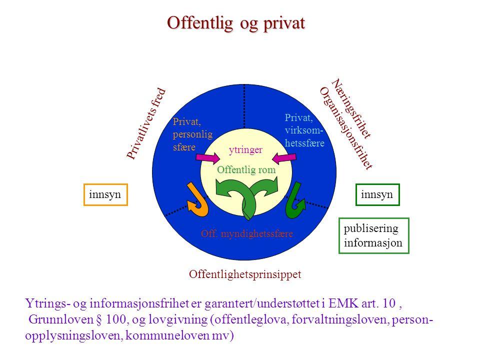 Offentlig og privat Off. myndighetssfære Privat, personlig sfære Privat, virksom- hetssfære Offentlig rom Offentlighetsprinsippet Privatlivets fred Næ