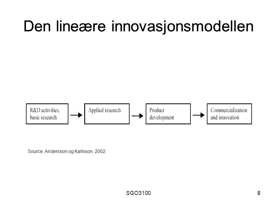 SGO310019 Nasjonale innovasjonssystemer En kartlegging av aktører som inngår i en nasjons kunnskapsproduksjon mht økonomisk utvikling Inkuderer kunnskapsinstitusjoner, offentlige myndigheter og næringsliv ( triple helix )
