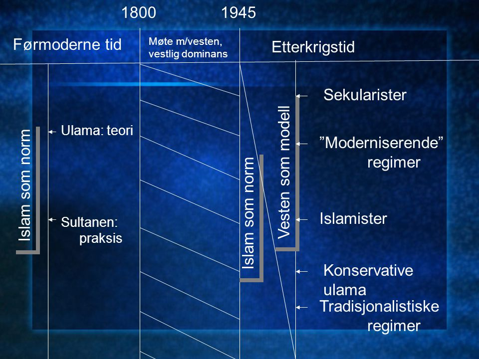 Islam som norm Førmoderne tid 1800 Møte m/vesten, vestlig dominans 1945 Etterkrigstid Ulama: teori Sultanen: praksis Islam som norm Vesten som modell