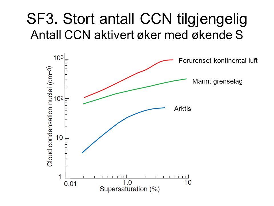 SF3. Stort antall CCN tilgjengelig Antall CCN aktivert øker med økende S Forurenset kontinental luft Marint grenselag Arktis