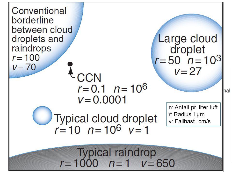 SF 3. Observert skyvann < Adiabatisk beregnet skyvann n: Antall pr. liter luft r: Radius i μm v: Fallhast. cm/s
