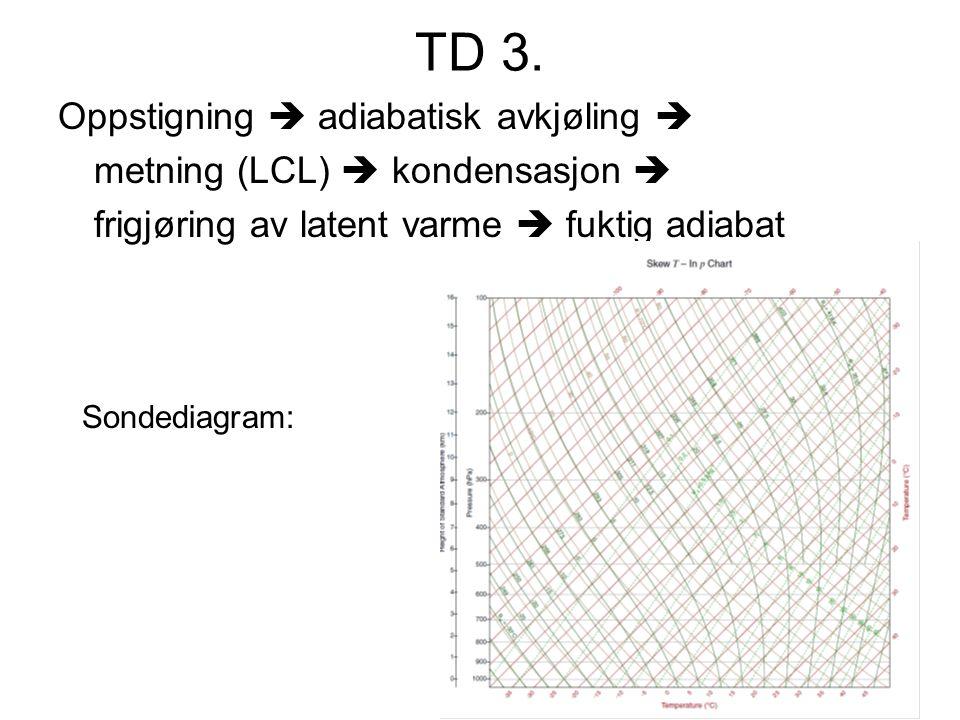 TD 3. Oppstigning  adiabatisk avkjøling  metning (LCL)  kondensasjon  frigjøring av latent varme  fuktig adiabat Sondediagram: