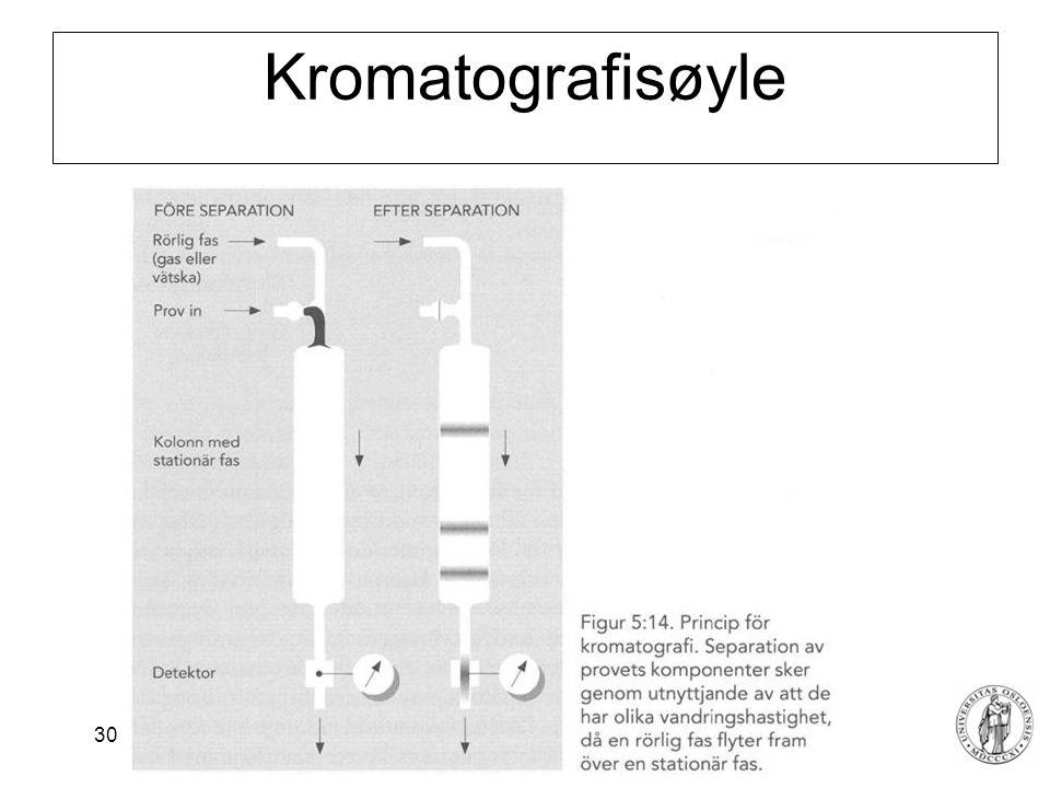 Fysisk institutt - Rikshospitalet 30 Kromatografisøyle
