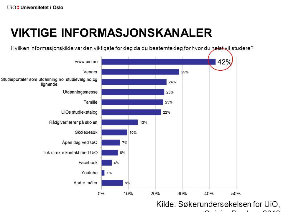 VIKTIGE INFORMASJONSKANALER Kilde: Søkerundersøkelsen for UiO, OpinionPerduco 2013 Hvilken informasjonskilde var den viktigste for deg da du bestemte