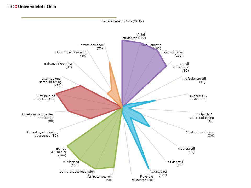Viktigste faktorer for valg av studium –Personlig interesse for fagområdet 97 % –Den faglige kvaliteten på studieprogrammet 75 % –Yrkesmuligheter etter studiet 74 % Viktigste faktorer for valg av studiested –Faglig kvalitet 80 % –Gode forelesere 68 % –Studiestedets rykte/renomé 62 % Kilde: Søkerundersøkelsen Hvorfor velger søkerne som de gjør?