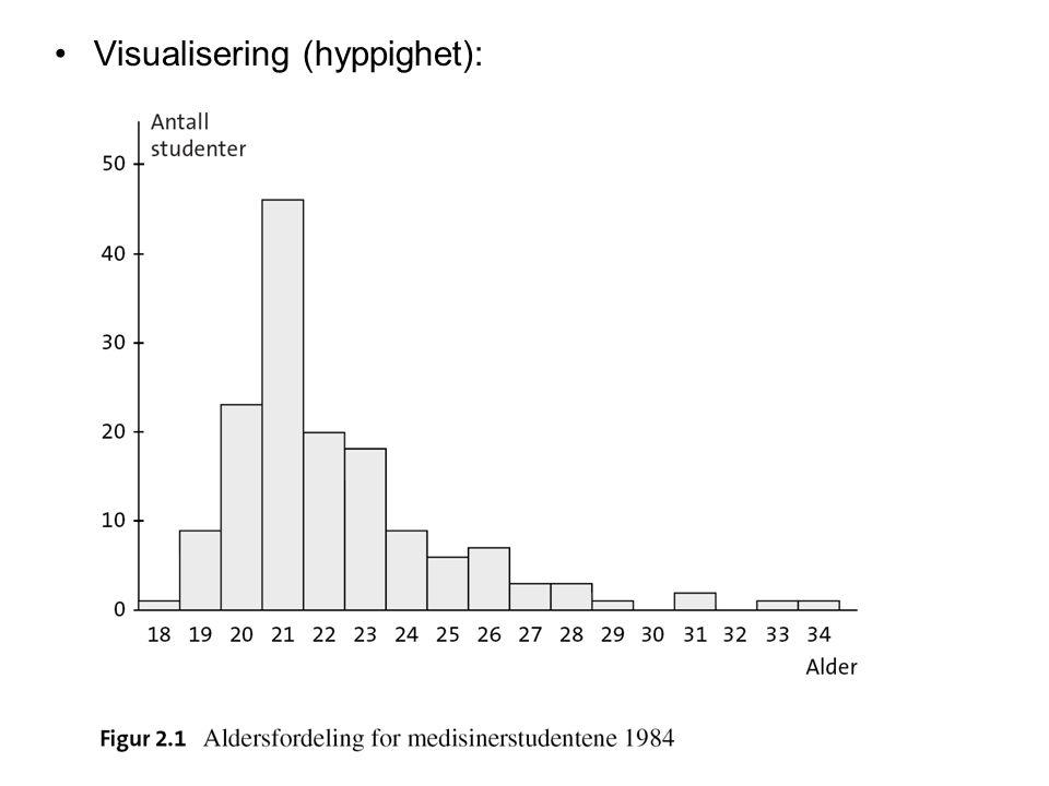 Visualisering (hyppighet):