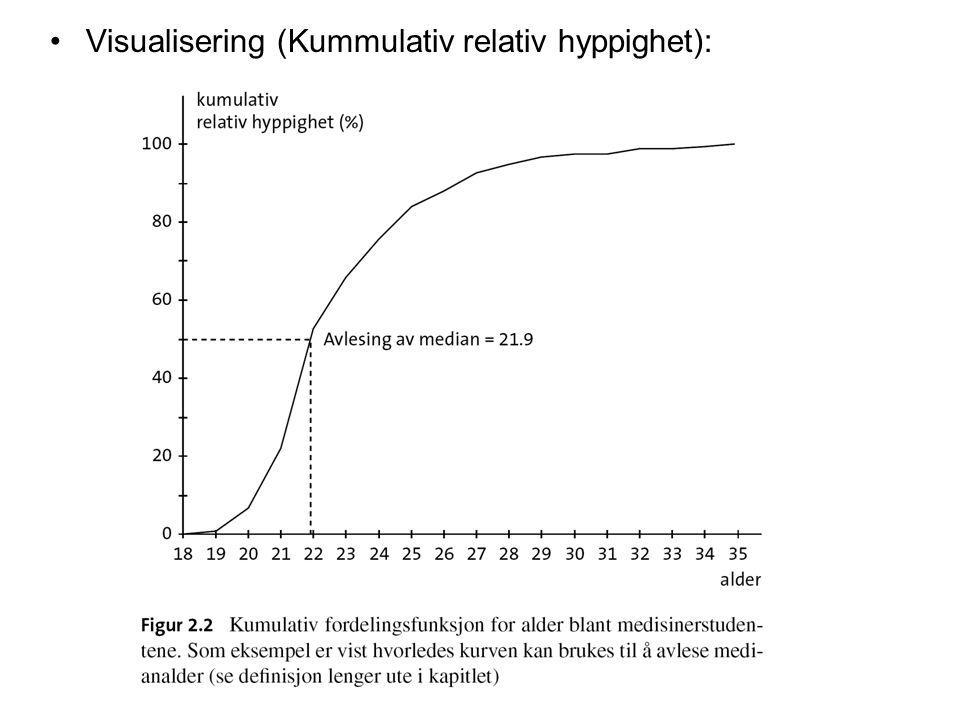 Visualisering (Kummulativ relativ hyppighet):