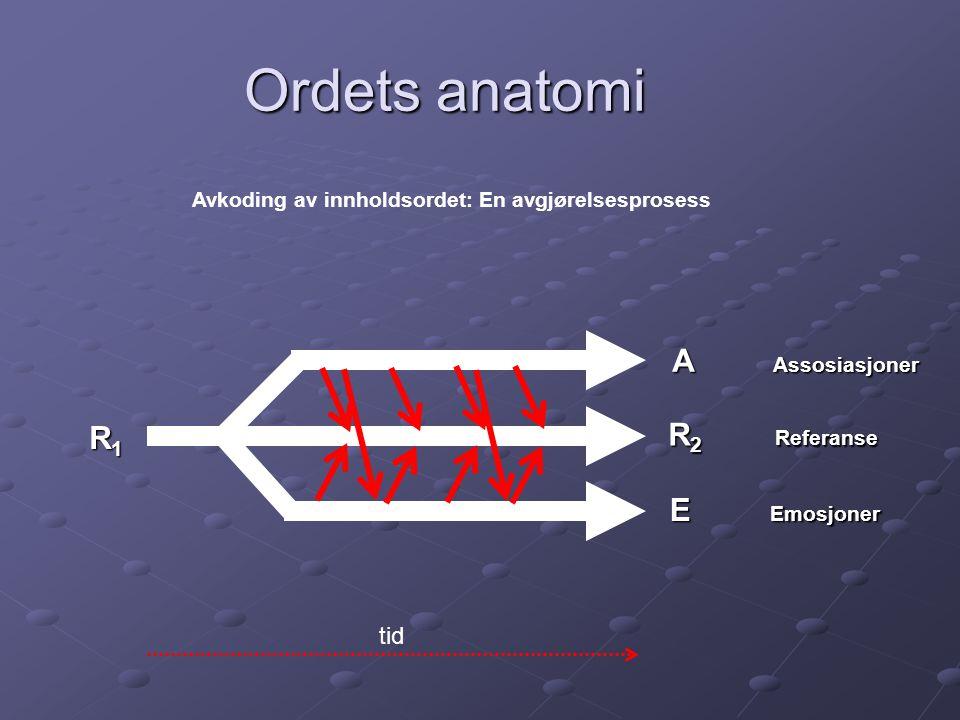 Ordets anatomi R1R1R1R1 R 2 Referanse A Assosiasjoner E Emosjoner tid Avkoding av innholdsordet: En avgjørelsesprosess