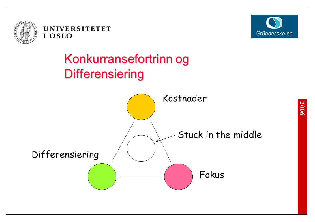 2006 Konkurransefortrinn og Differensiering Kostnader Differensiering Fokus Stuck in the middle