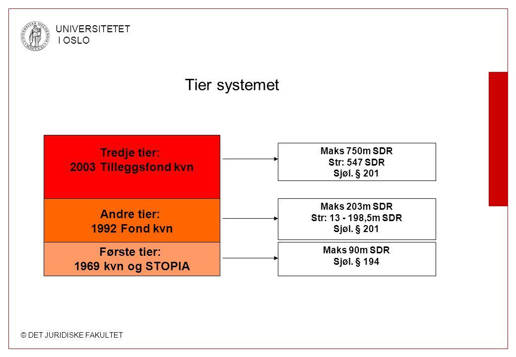 © DET JURIDISKE FAKULTET UNIVERSITETET I OSLO Tier systemet Tredje tier: 2003 Tilleggsfond kvn Andre tier: 1992 Fond kvn Første tier: 1969 kvn og STOP
