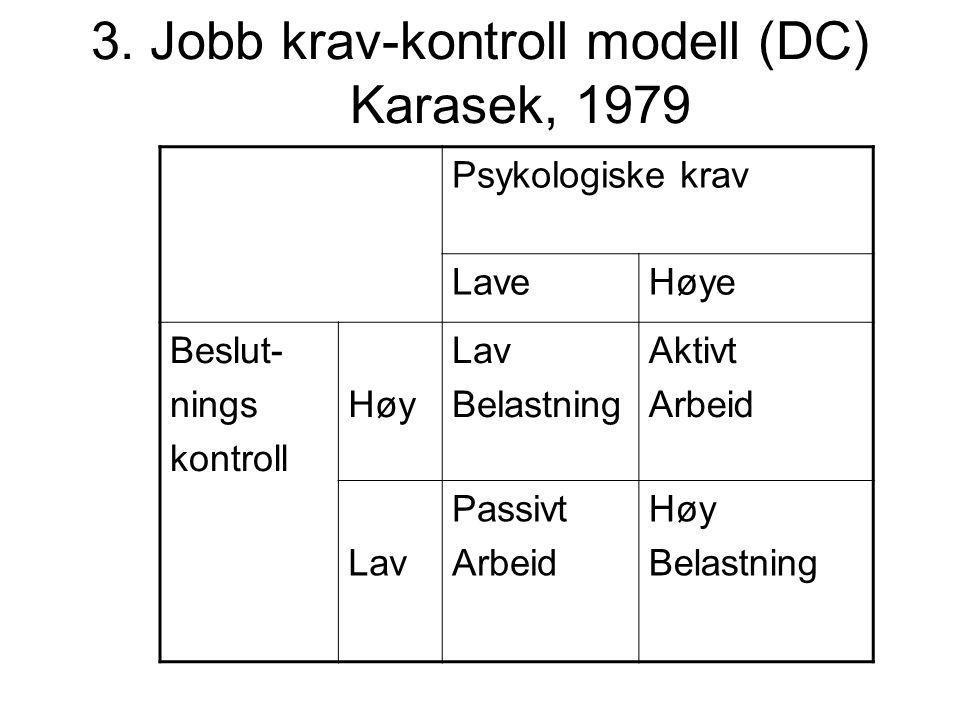 3. Jobb krav-kontroll modell (DC) Karasek, 1979 Psykologiske krav LaveHøye Beslut- nings kontroll Høy Lav Belastning Aktivt Arbeid Lav Passivt Arbeid