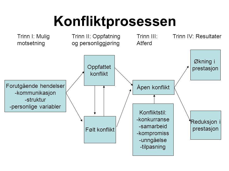 Konfliktprosessen Forutgående hendelser -kommunikasjon -struktur -personlige variabler Følt konflikt Oppfattet konflikt Åpen konflikt Økning i prestas