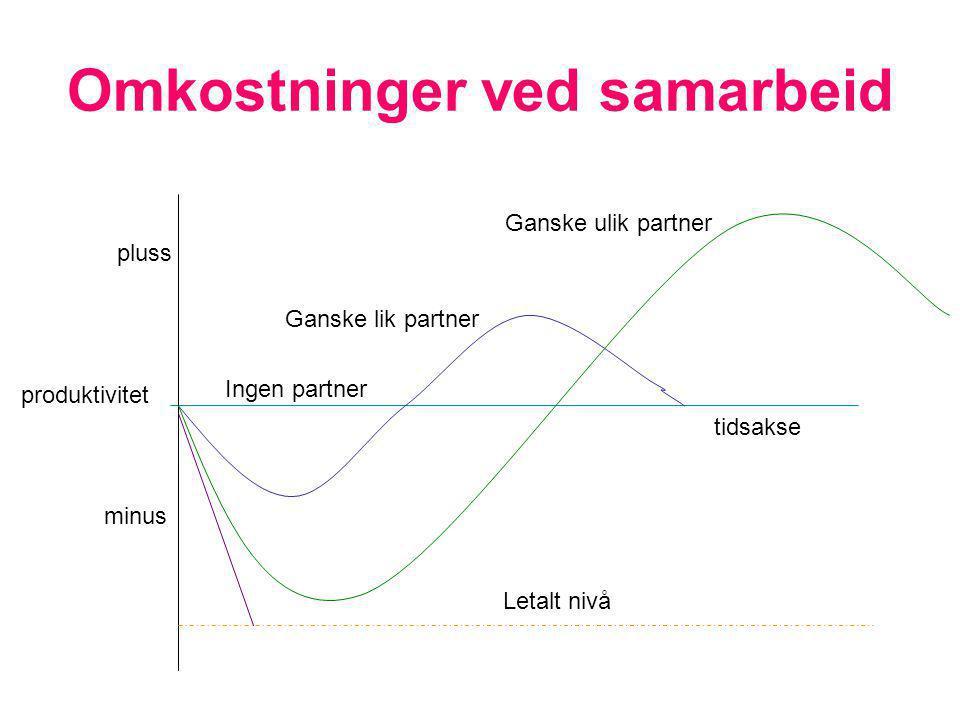 Omkostninger ved samarbeid pluss minus Ganske lik partner Ganske ulik partner tidsakse produktivitet Ingen partner Letalt nivå