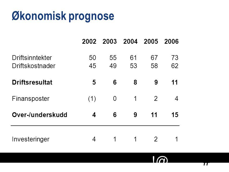 # !@ Økonomisk prognose 20022003200420052006 Driftsinntekter5055616773 Driftskostnader4549495358586262 Driftsresultat568 91 Finansposter (1)0124 Over-