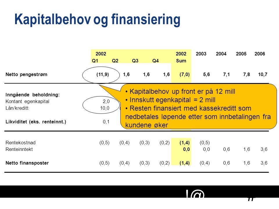 # !@ Kapitalbehov og finansiering 2002 2003200420052006 Q1Q2Q3Q4Sum Netto pengestrøm(11,9)1,6 (7,0)(7,0)5,67,17,810,7 Inngående beholdning:0,1 7,614,6