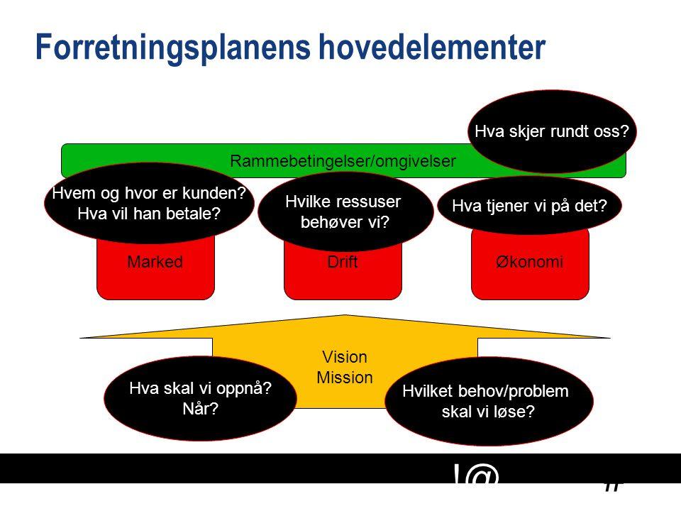 # !@ Forretningsplanens hovedelementer Vision Mission MarkedDriftØkonomi Rammebetingelser/omgivelser Hva skal vi oppnå? Når? Hvilket behov/problem ska