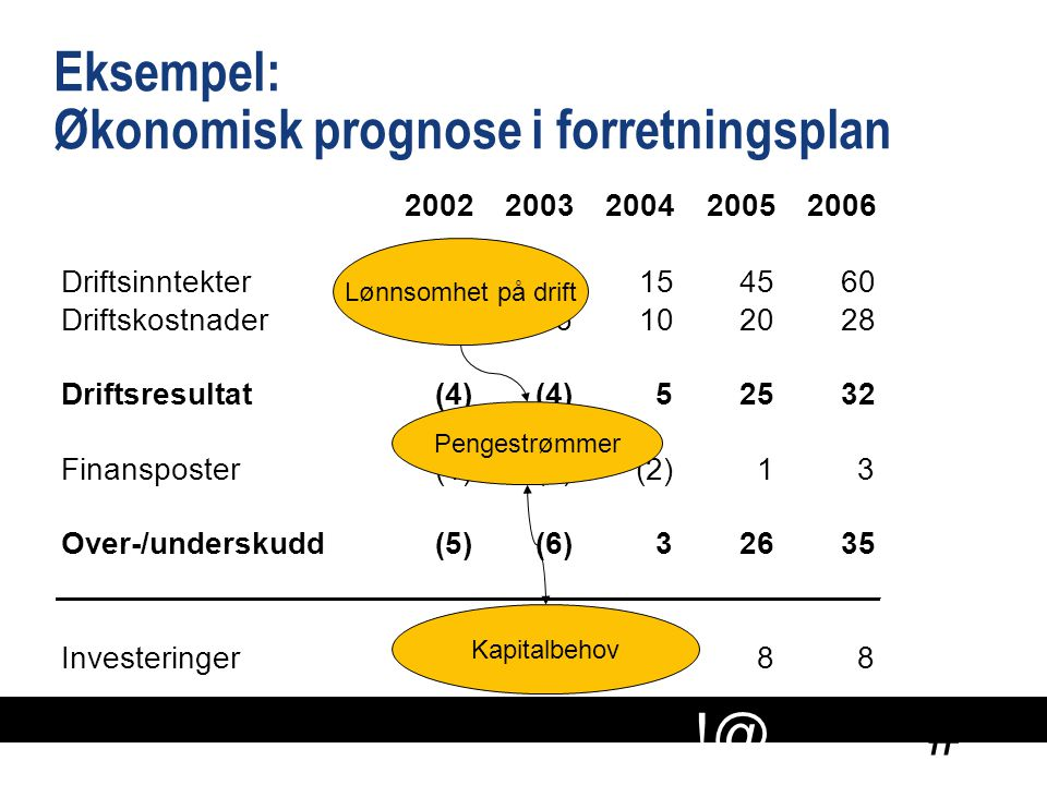 # !@ Eksempel: Økonomisk prognose i forretningsplan 20022003200420052006 Driftsinntekter02154560 Driftskostnader46102028 Driftsresultat (4) 52532 Fina