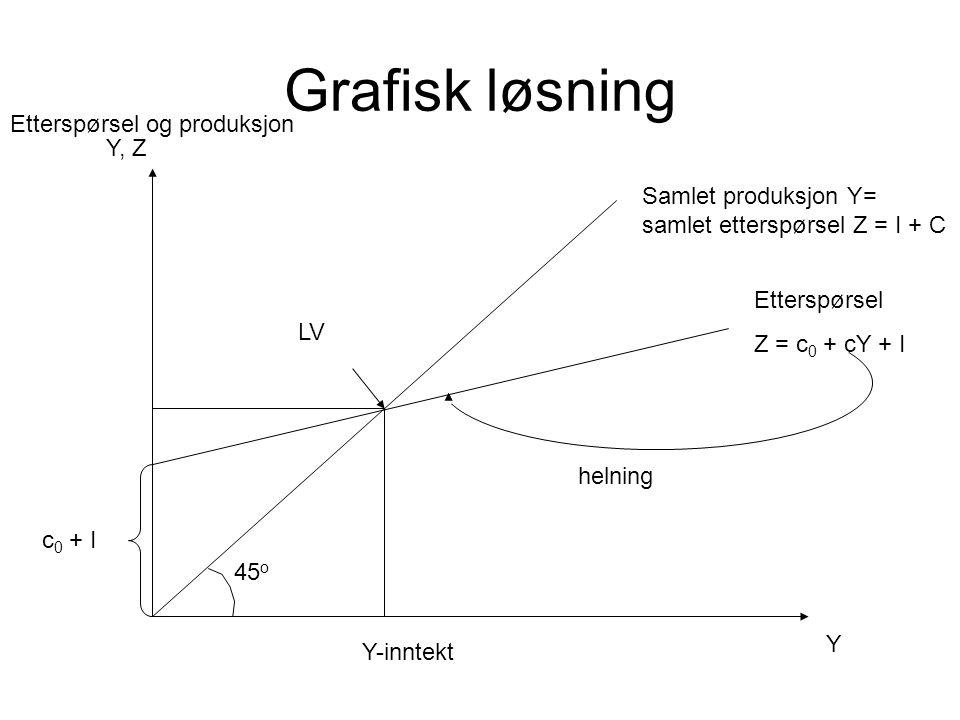 Grafisk løsning Y, Z Y Samlet produksjon Y= samlet etterspørsel Z = I + C Etterspørsel Z = c 0 + cY + I 45 o c 0 + I helning LV Y-inntekt Etterspørsel og produksjon