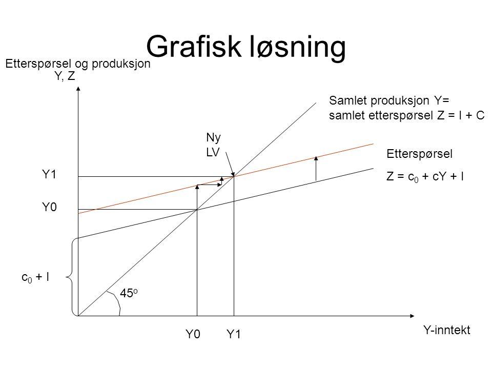 Grafisk løsning Y, Z Y-inntekt Samlet produksjon Y= samlet etterspørsel Z = I + C Etterspørsel Z = c 0 + cY + I 45 o c 0 + I Ny LV Y0 Etterspørsel og produksjon Y1 Y0 Y1