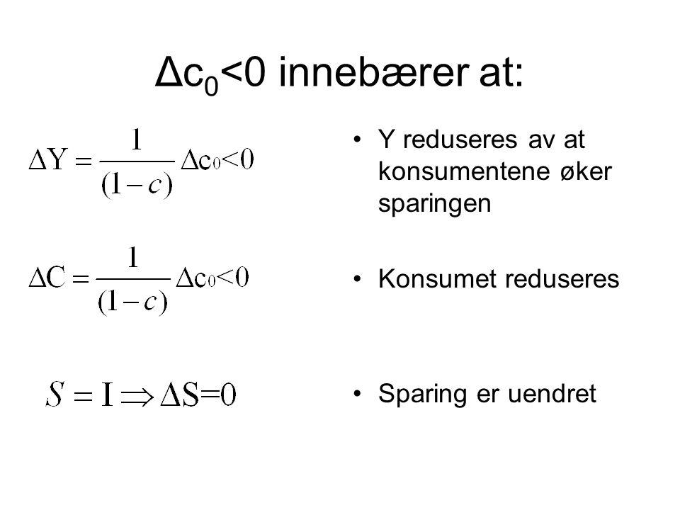Δc 0 <0 innebærer at: Y reduseres av at konsumentene øker sparingen Konsumet reduseres Sparing er uendret