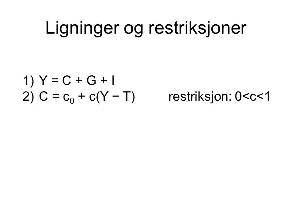 Ligninger og restriksjoner 1)Y = C + G + I 2)C = c 0 + c(Y − T)restriksjon: 0<c<1